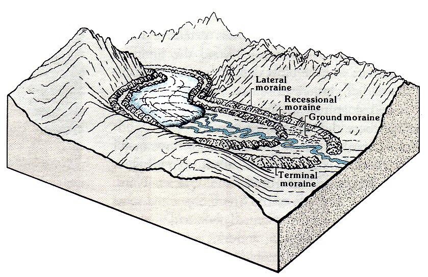 Ground Moraine Explained!