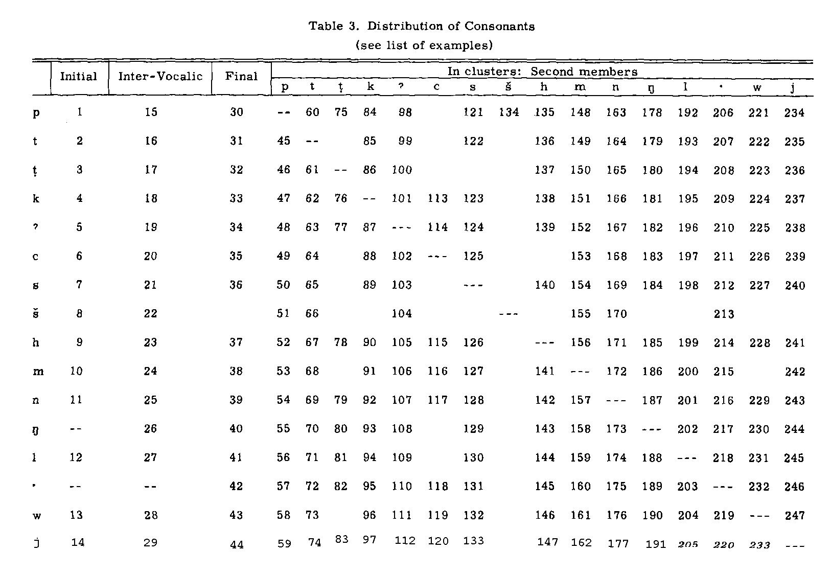 The southern sierra miwok language 1964 by sylvia m broadbent buycottarizona