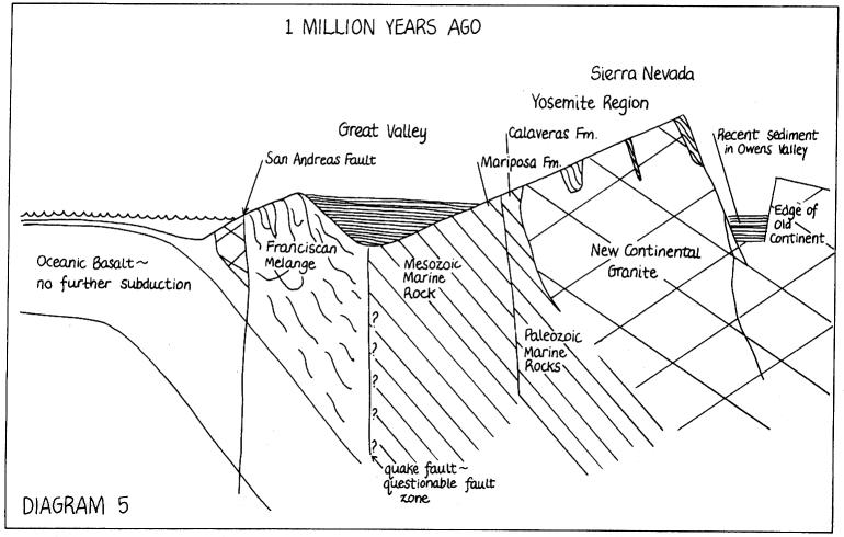 Yosemite Nature Notes 473 1978 Plate Tectonics And Yosemite